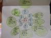心智圖融入社會及自然教學